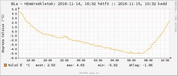 ház külső hőmérő: 2016-11-15, -5.02°C